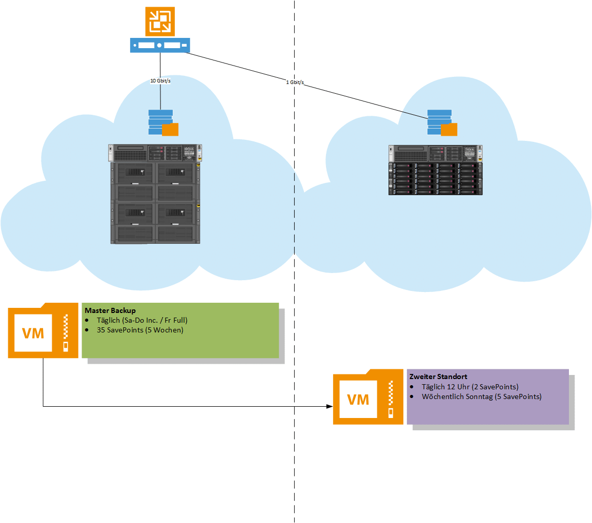 Veeam + StoreOnce Catalyst Aufbau