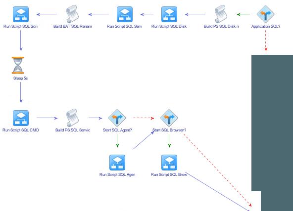 vRO-Workflow
