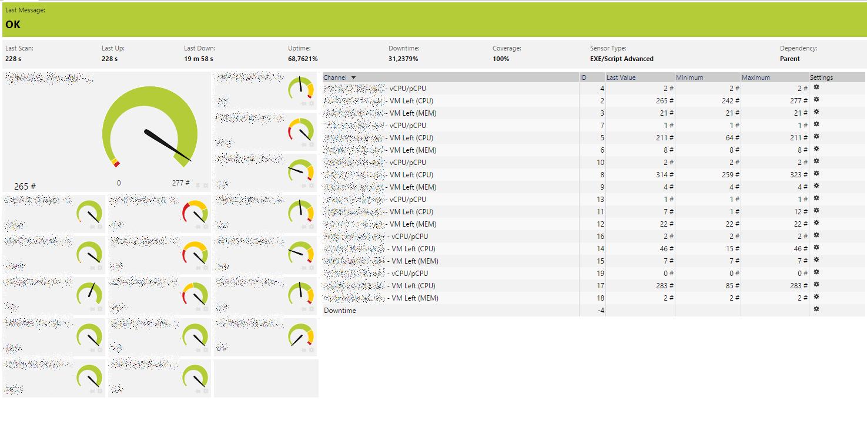vCenter PRTG Sensor - Cluster Nutzung