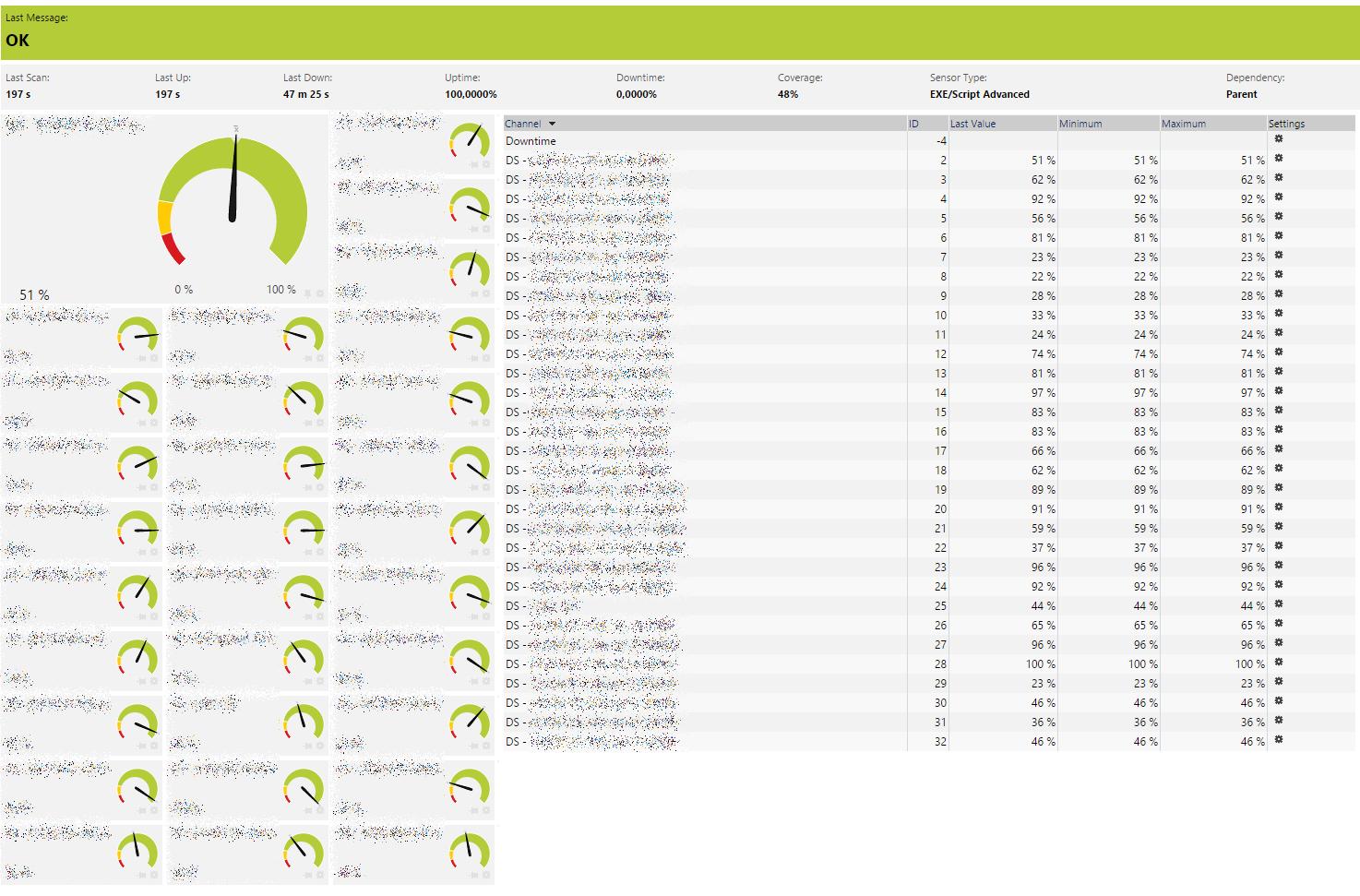 vCenter PRTG Sensor - Datastore Nutzung