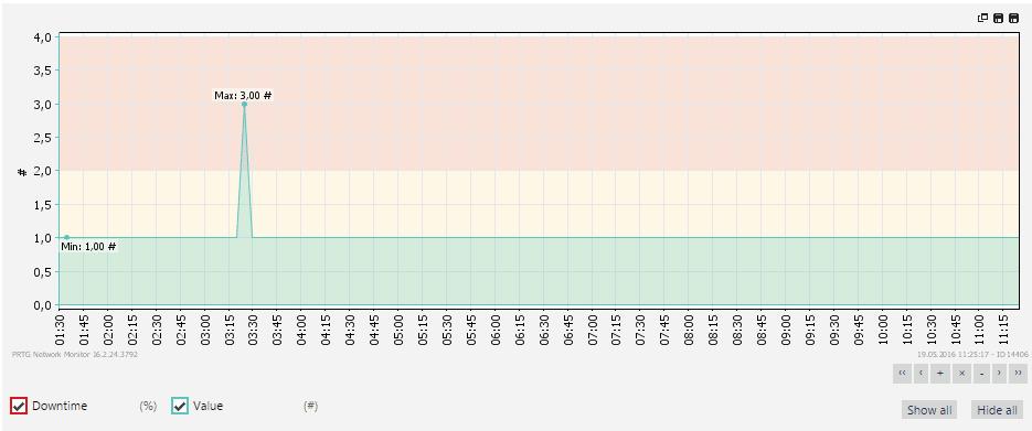 Monitoring via REST API - PRTG Health Error