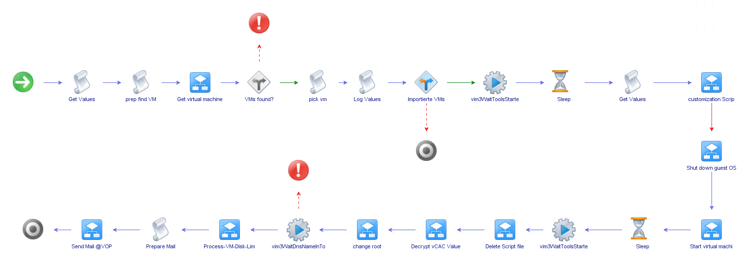 vCO_Workflow