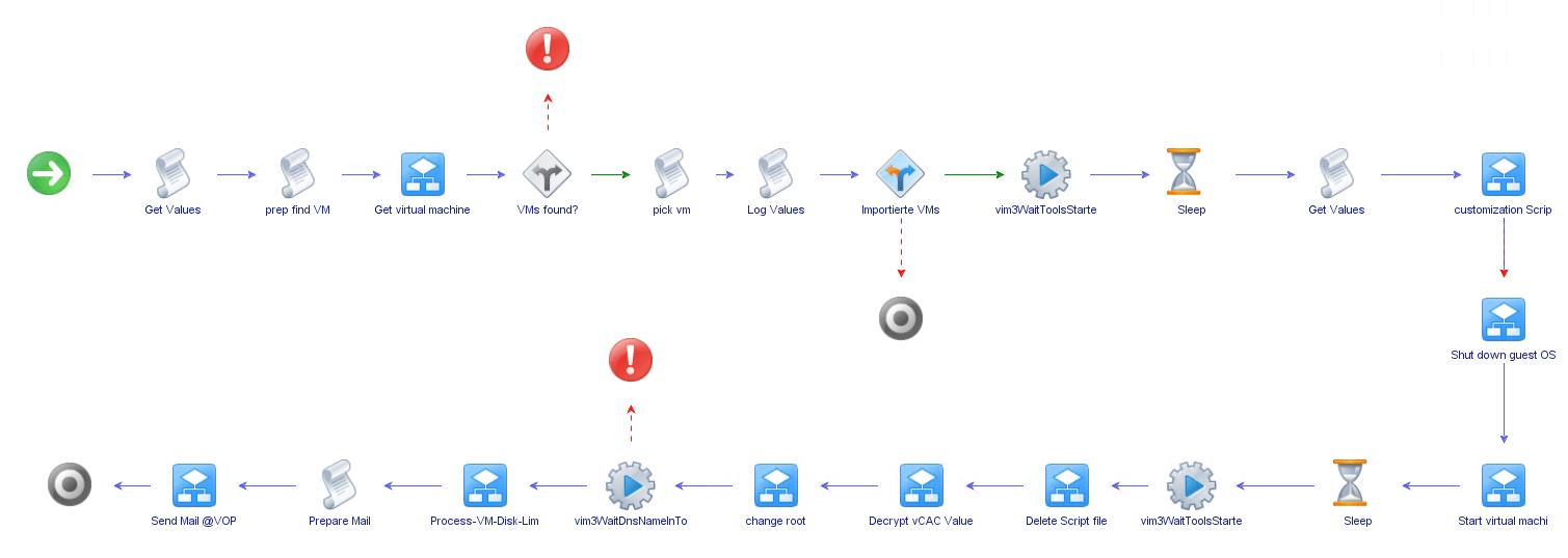vCO_Workflow