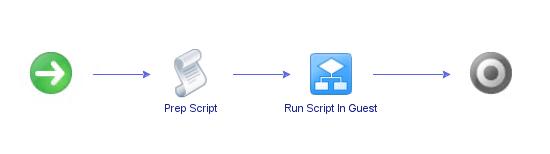 vCO_Workflow_Script