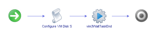 vDisk IOPS Limits Workflow Set