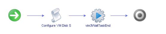 vDisk IOPS Limits Workflow Set