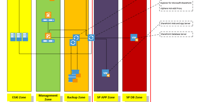 Veeam SharePoint Backup Aufbau