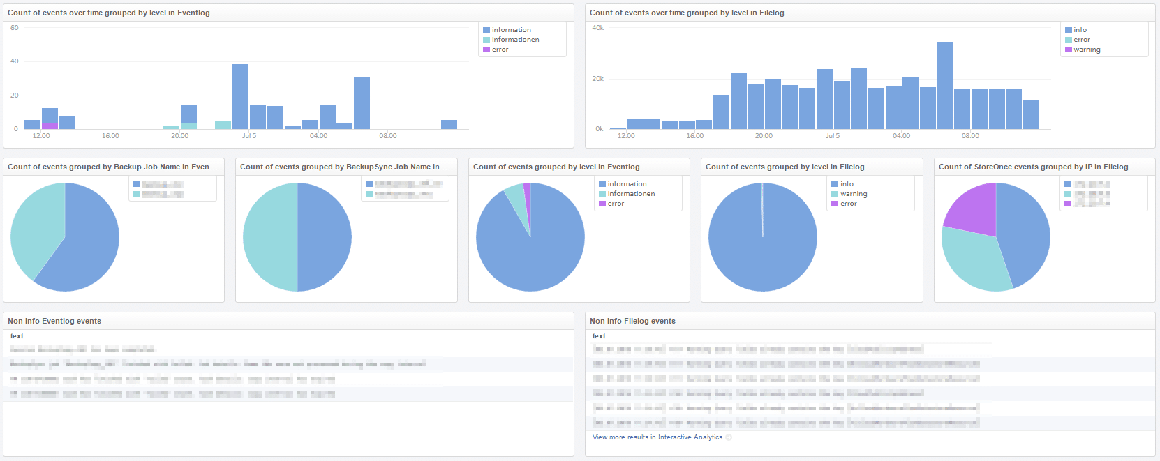 Veeam Monitoring mit vRealize Log Insight - Dashboard