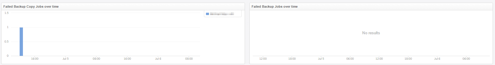 Veeam Monitoring mit vRealize Log Insight - Jobs Failed