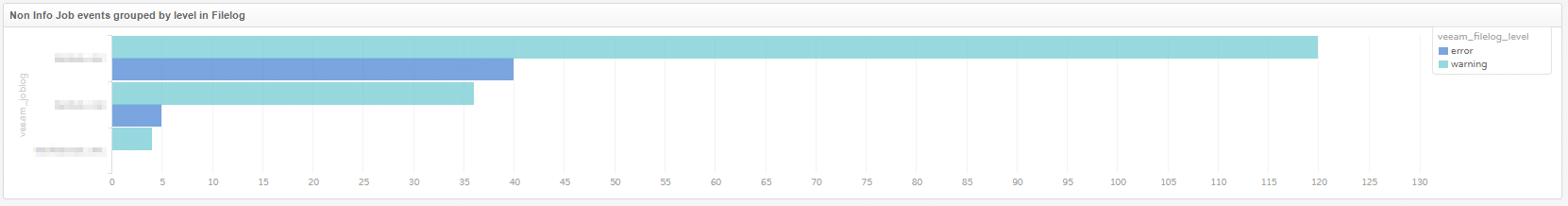 Veeam Monitoring mit vRealize Log Insight - Job Log