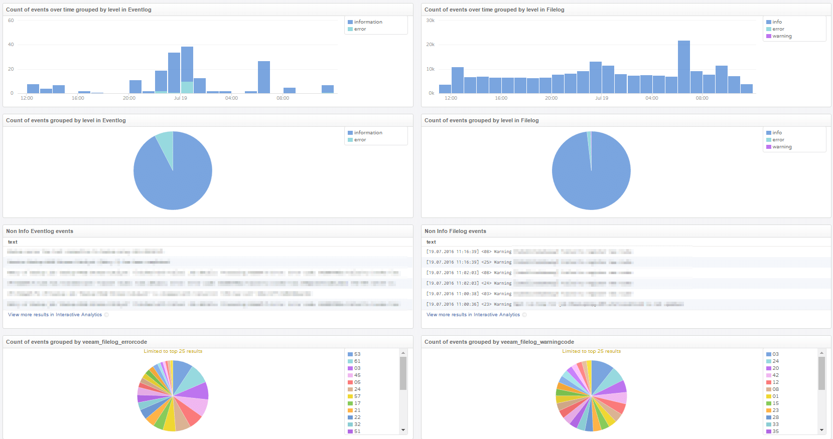 vRealize Log Insight Content Pack für Veeam - Dashboard - Allgemein