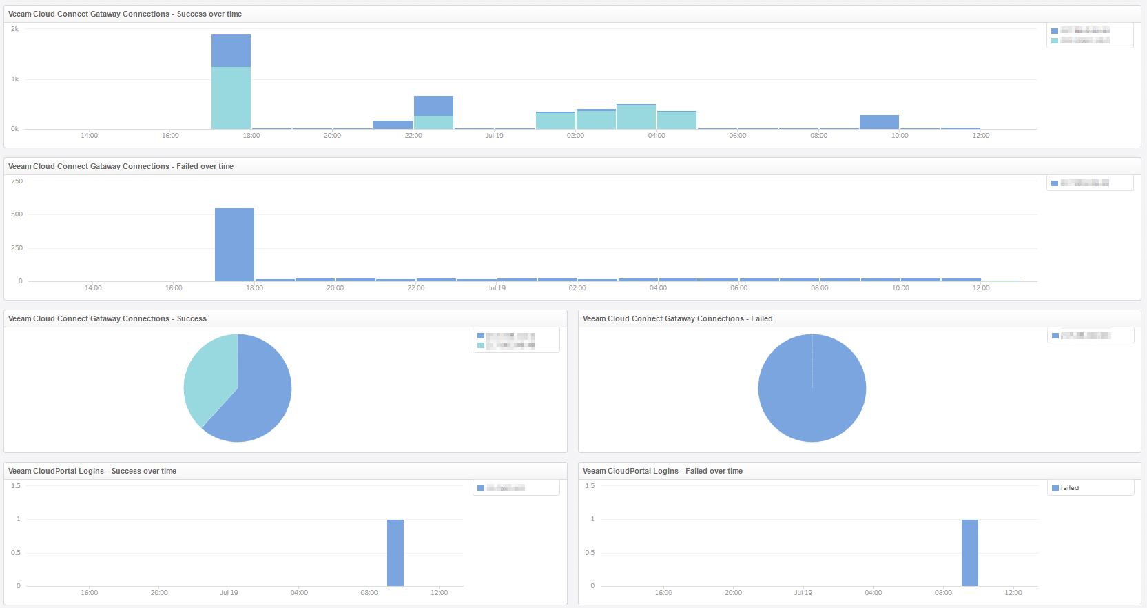 vRealize Log Insight Content Pack für Veeam - Dashboard - Cloud Connect