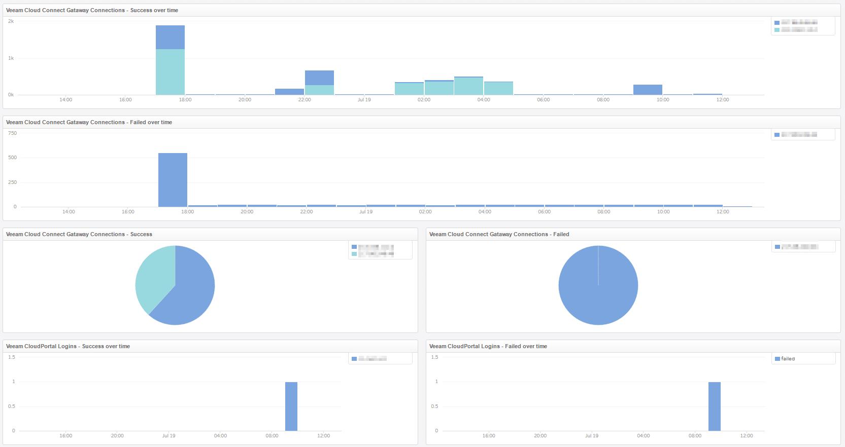 vRealize Log Insight Content Pack für Veeam - Dashboard - Cloud Connect