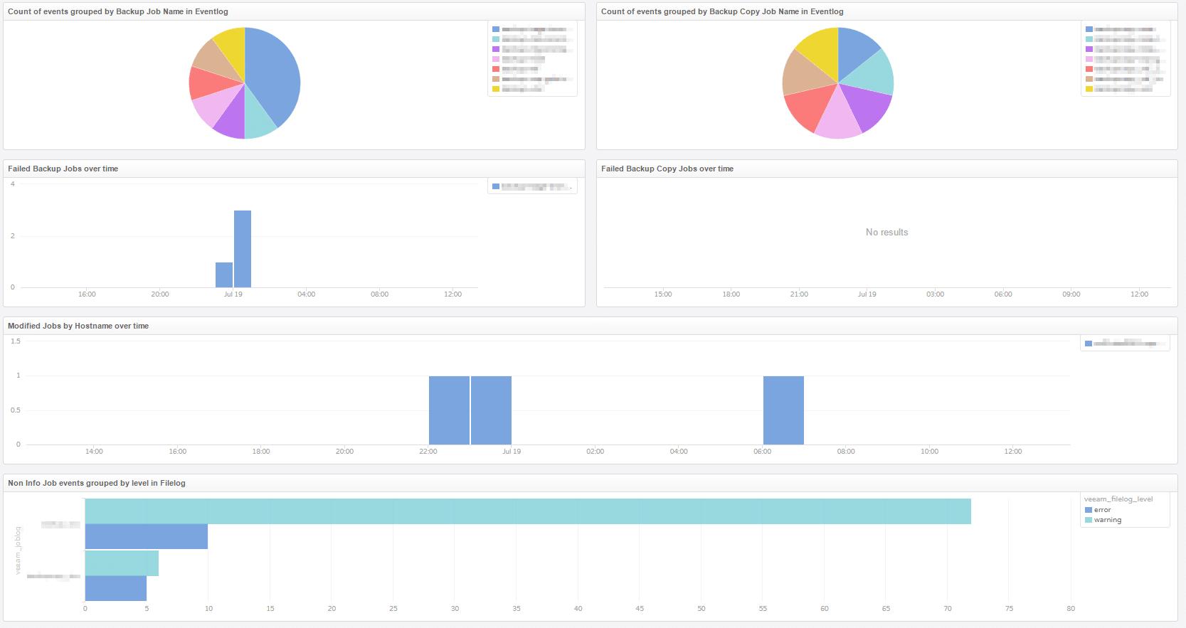vRealize Log Insight Content Pack für Veeam - Dashboard - Jobs