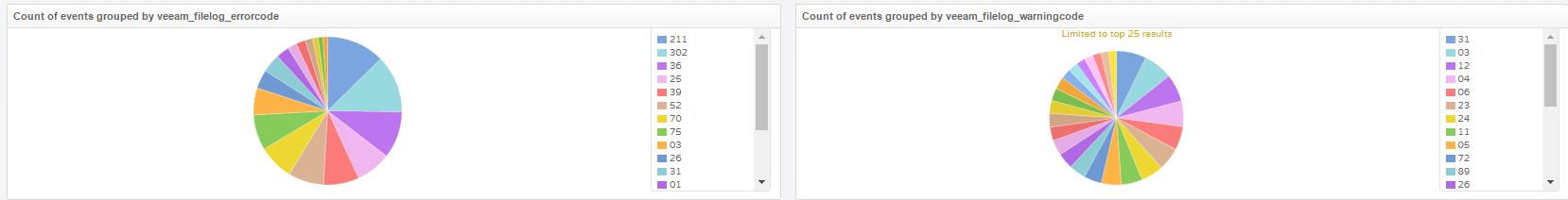 Veeam Monitoring mit vRealize Log Insight - Error Codes