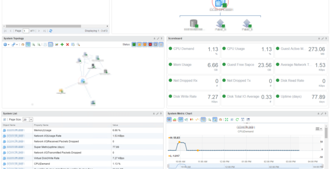 vRealize Operations – Application Dashboard