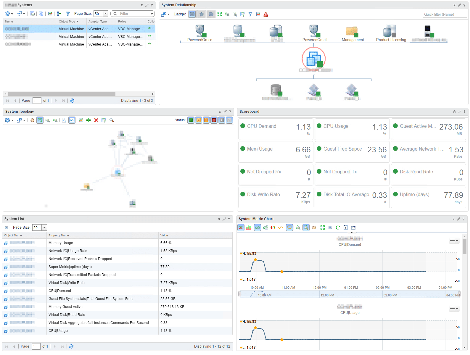 vRealize Operations - Application Dashboard