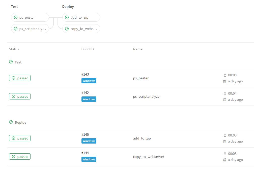 GitLab CI/CD mit PowerShell – Teil 2 – Continuous