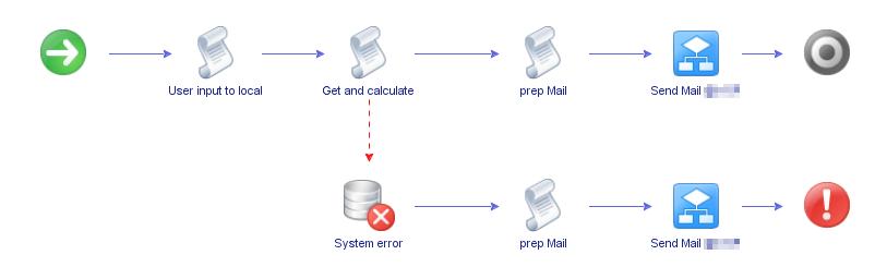 vRealize Automation VM Performance Summary - Workflow