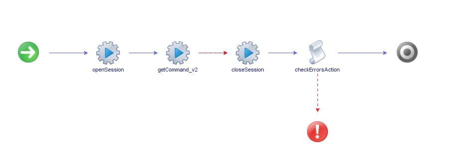 vRealize Orchestrator PowerShell Host - generated Workflow - Schema
