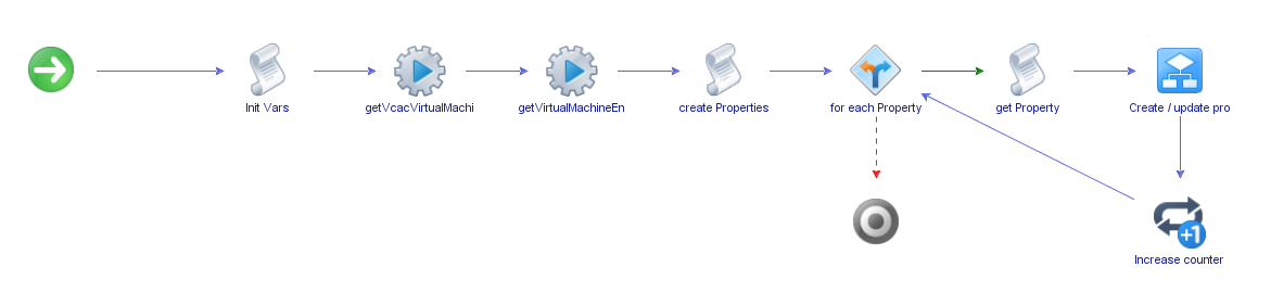 vRealize Automation Property setzen - Workflow