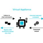Wie funktioniert OpBot for vSphere