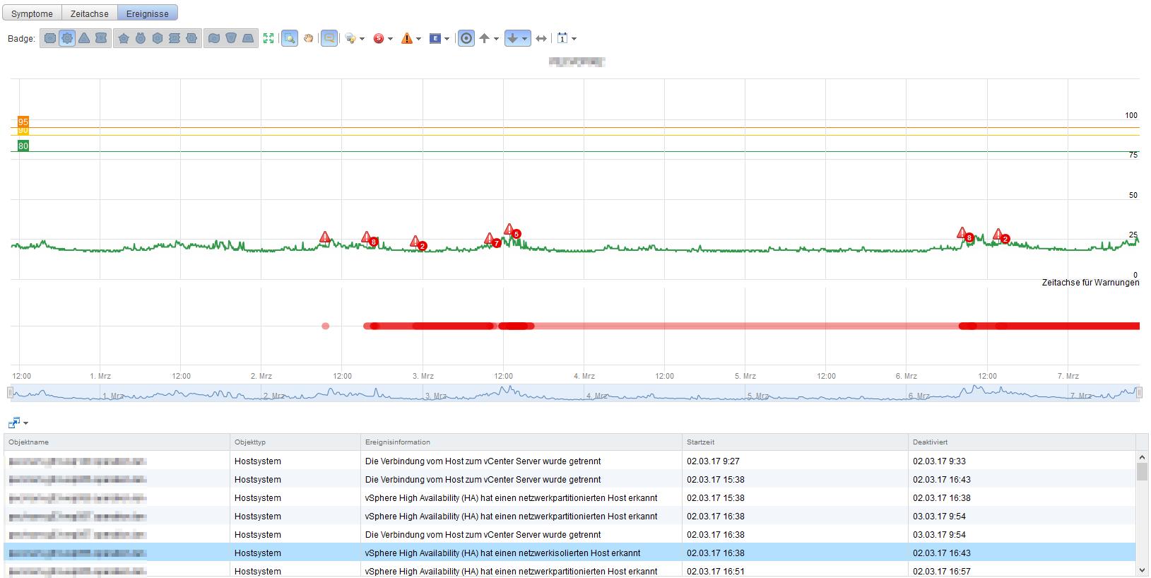 vRealize Operations Manager - Ereignisse - vSphere HA isolation Events