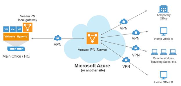 Veeam VeeamOn 2017 - VeeamPN for DR to Azure