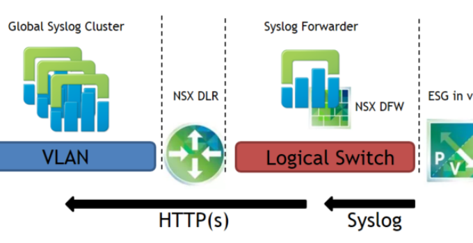 vCloud Director Edge Gateway Syslog Events - Konzept