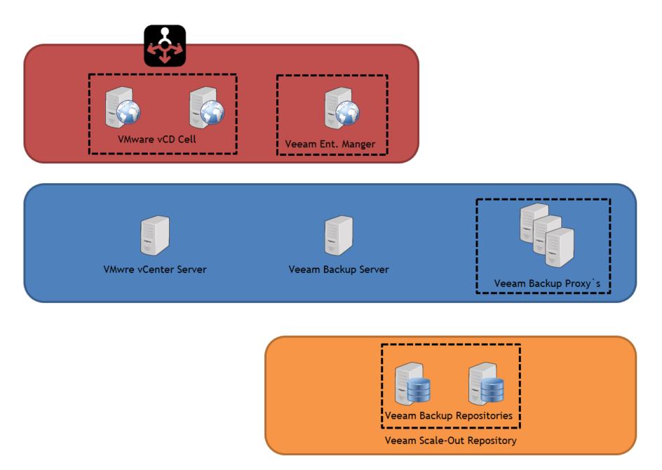 Veeam Self-Service Backup Portal - Security Zones