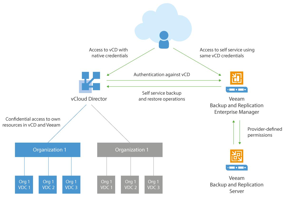 Veeam Self-Service Backup Portal - Schema