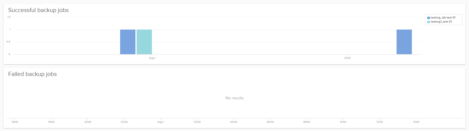 Veeam Self-Service Backup Portal - Log Insight Dashboard