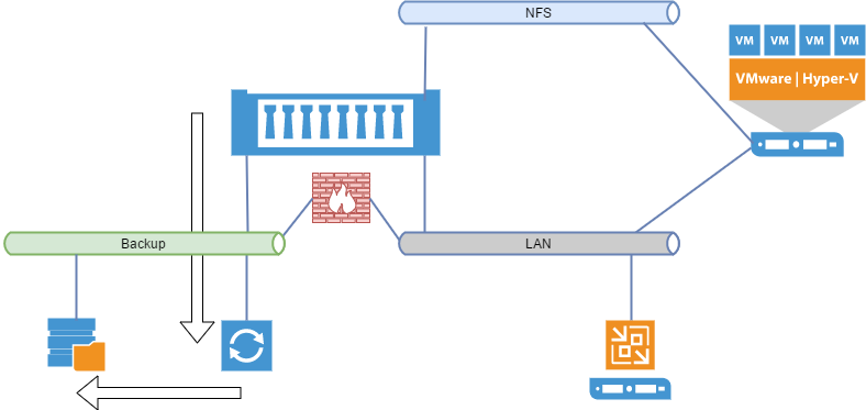Veeam NetApp Backup from Storage Snapshot Design