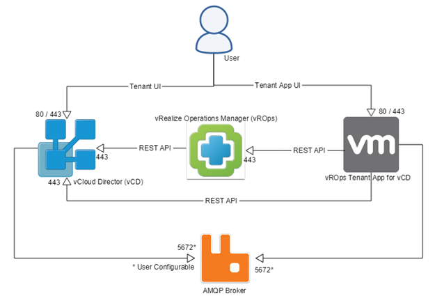 vRealize Operations Tenant App for vCloud Director - port diagram