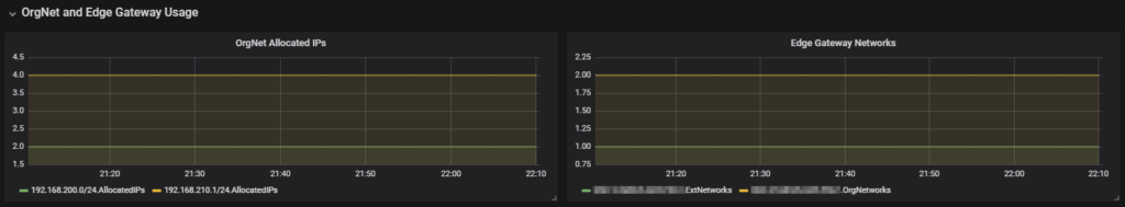 Grafana Dashboard für vCloud Director - Dashboard Org Net and Edge Gateway