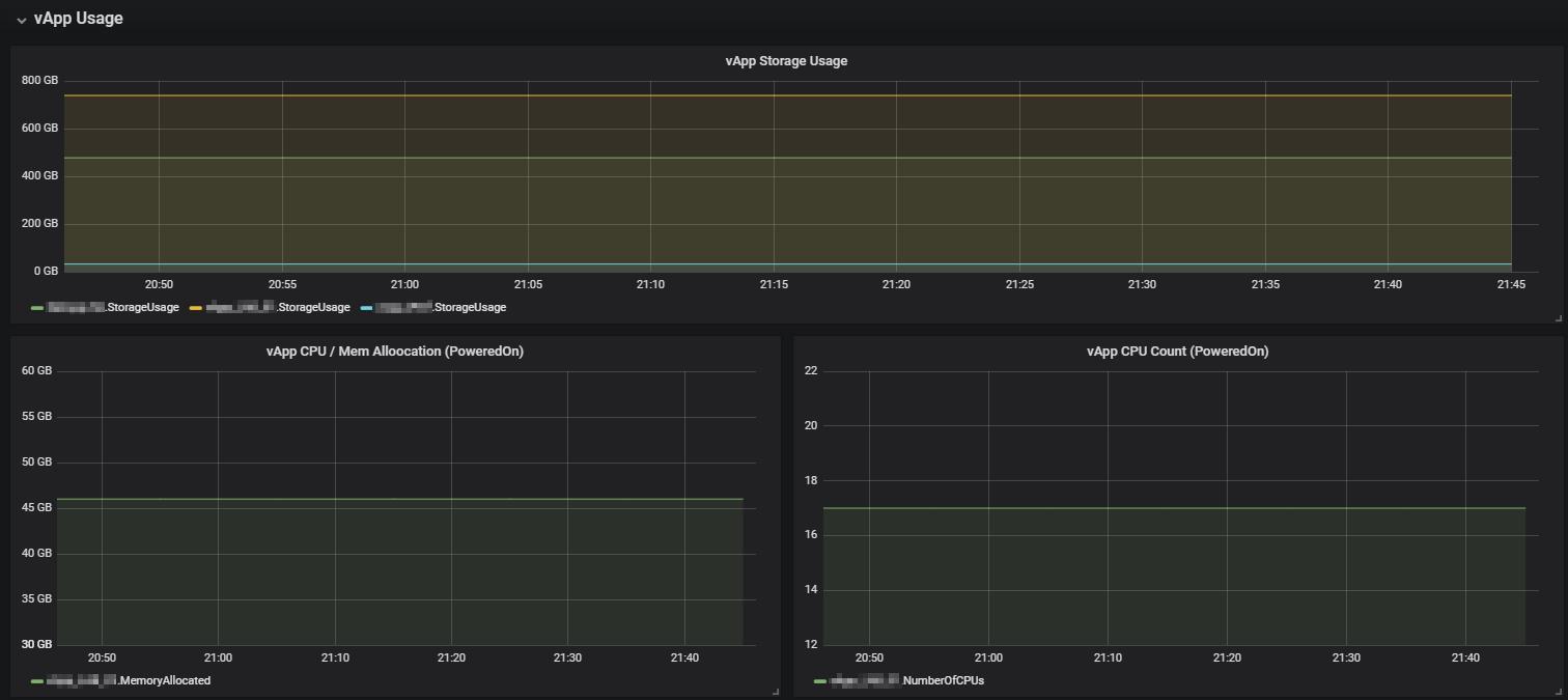 Grafana Dashboard for vCloud Director - my cloud-(r)evolution