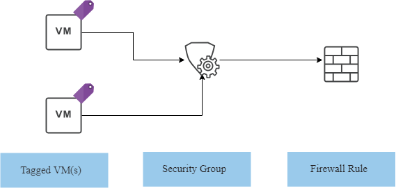 vCloud Director Dynamic Security Group with Tag - Concept Diagram