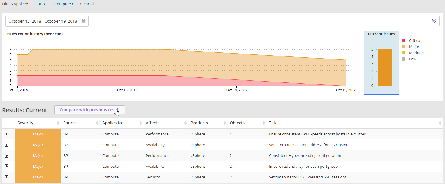 Runecast Analyzer 2.0 - All Issues View