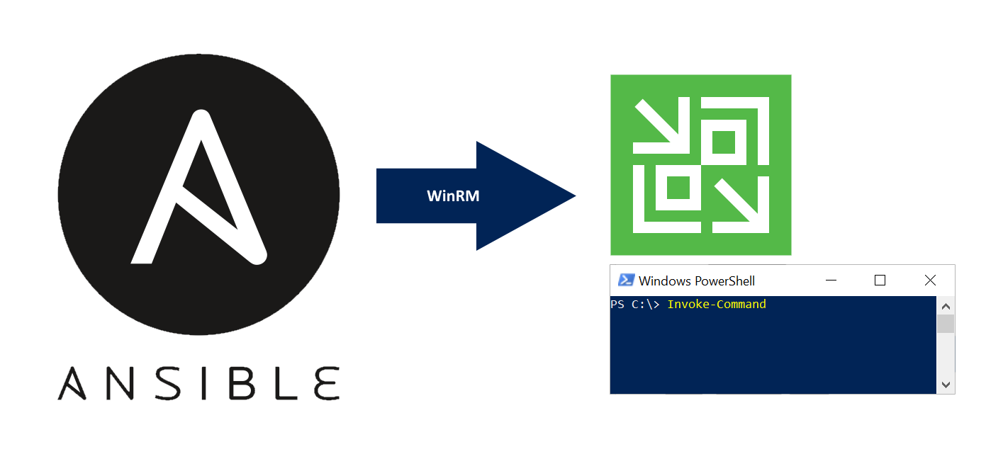 Ansible Veeam Modules Preview - my cloud-(r)evolution