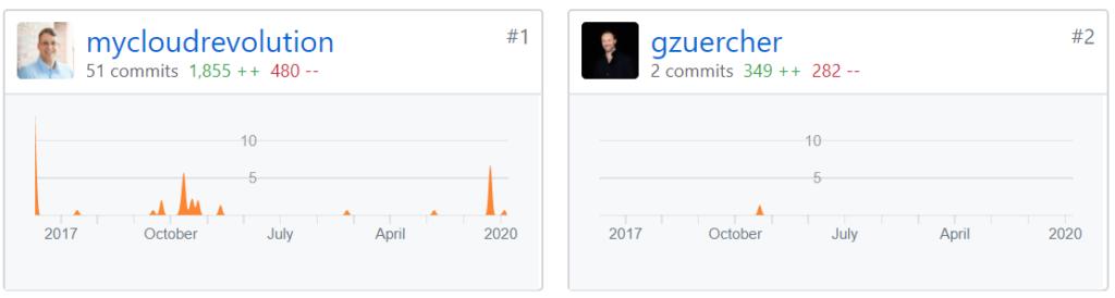 PRTG Veeam Sensor - Retrospective - GitHub Contributors