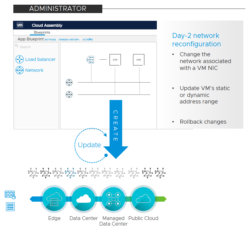 vRealize Automation 8.1 Highlights - Day-2 Actions for Network Objects