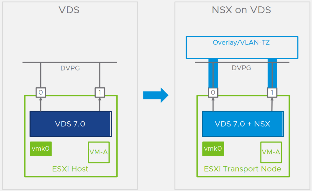 VMware NSX-T 3.0 Highlights - Converged VDS