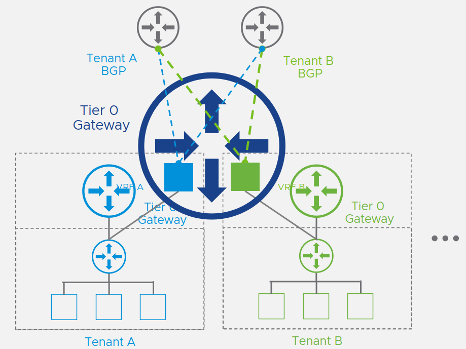 VMware NSX-T 3.0 Highlights - VRF Light