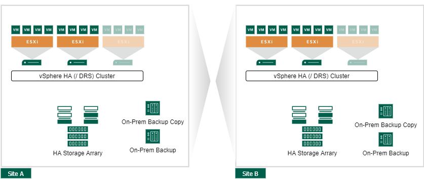 VMware vSphere Site Availability Concepts - Active Active Datacenter