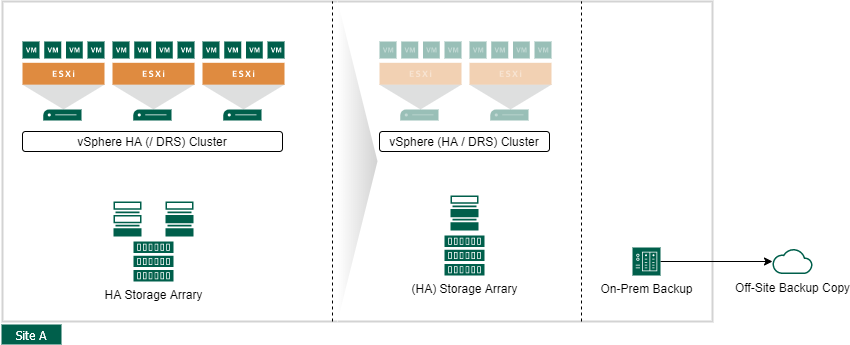 VMware vSphere Site Availability Concepts - Active Passive Datacenter