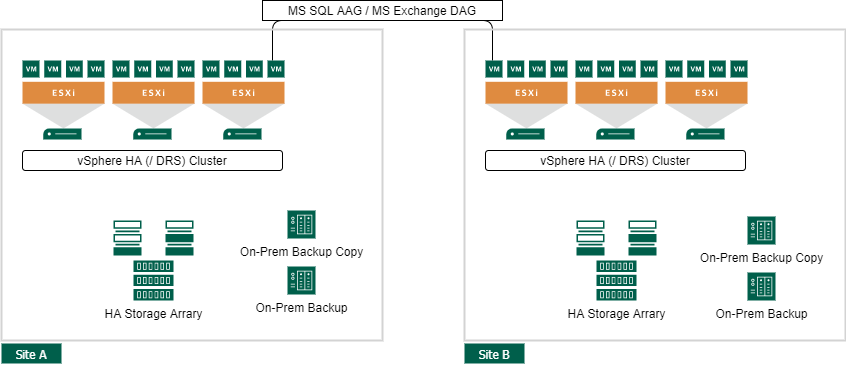 VMware vSphere Site Availability Concepts - Site Availability on Application level