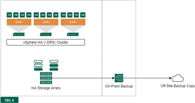 VMware vSphere Site Availability Concepts - Single Datacenter