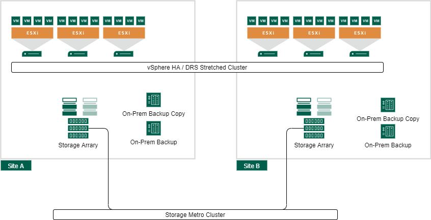 VMware vSphere Site Availability Concepts - VMware vSphere Metro Storage Cluster